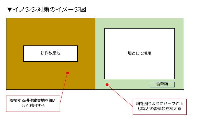 イノシシ対策のイメージ図