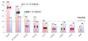 世界の食料自給率との比較
