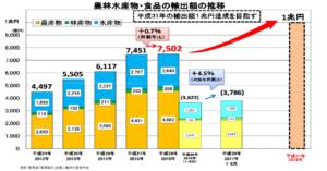 農作物輸入額の推移