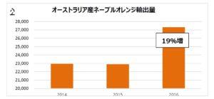 ネーブルオレンジの輸出量