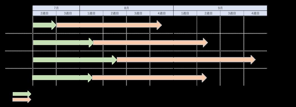 ミルキークイーン3姉妹の出穂期と成熟期の違い