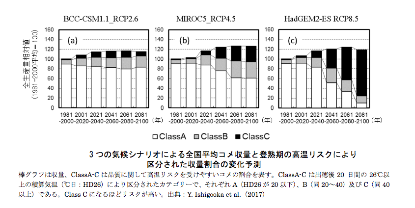 米の収量変化予測モデル