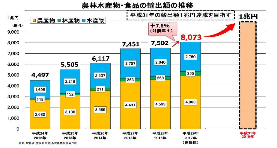 農林水産物の輸出額の推移