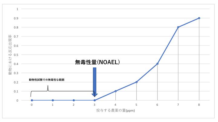 NOAELのグラフ