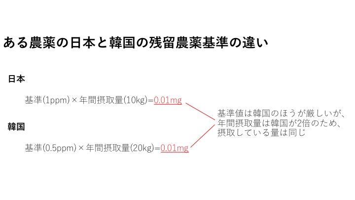 日本と韓国の基準の違い