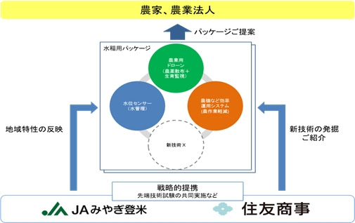 提携のイメージ図