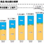 輸出額の推移