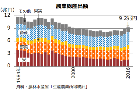 農業生産額の推移